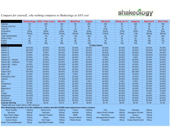 Shakeology_comparison